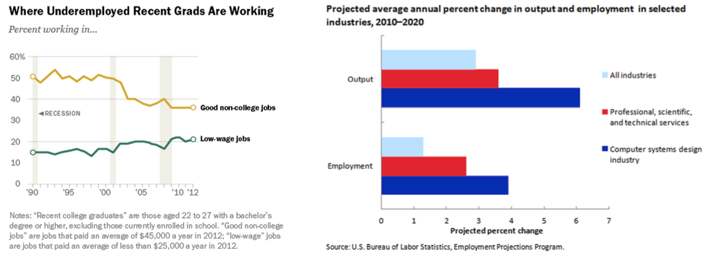 Job Stats for Computer Science and Underemployment
