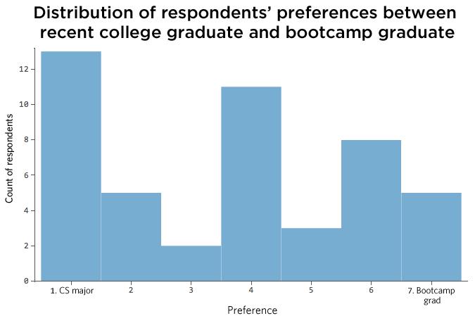 Bootcamp-vs-Graduate-text-alignment