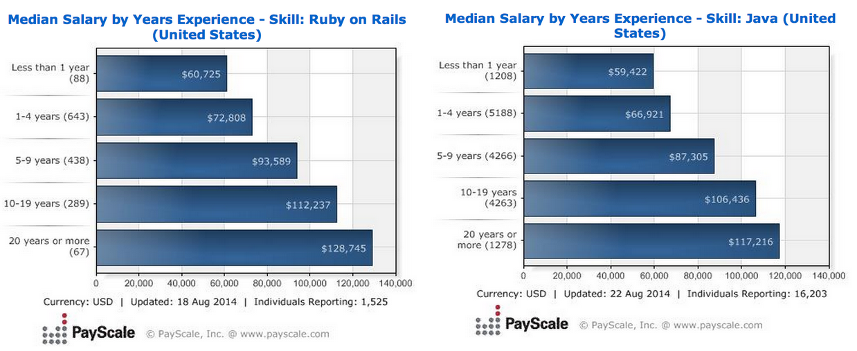 Ruby On Rails Job Trends Report