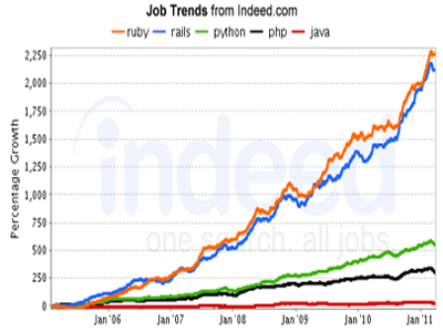 ruby job growth