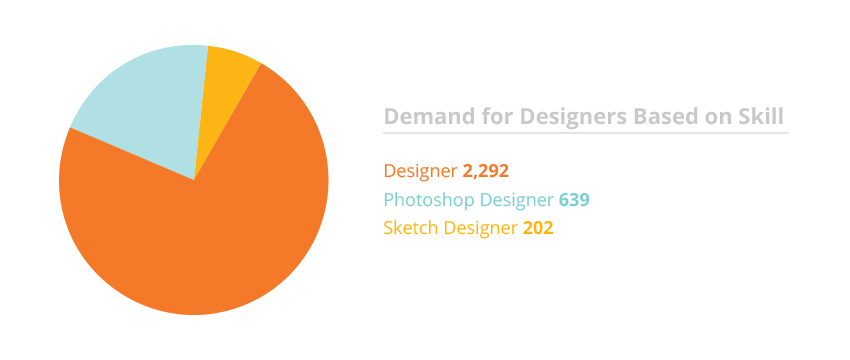 Job Trends Report: The Job Market For Ux/Ui Designers