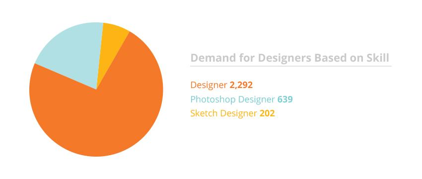 web designer salary india